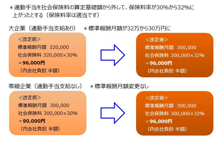 標準報酬月額と通勤手当
