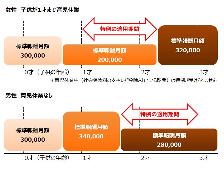 養育期間標準報酬月額特例申出書