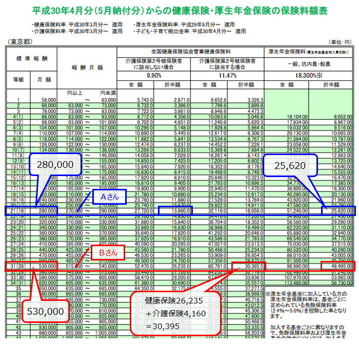 標準報酬月額表の見方